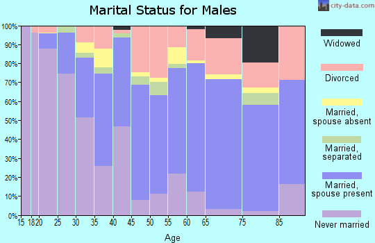 Zip code 46214 marital status for males