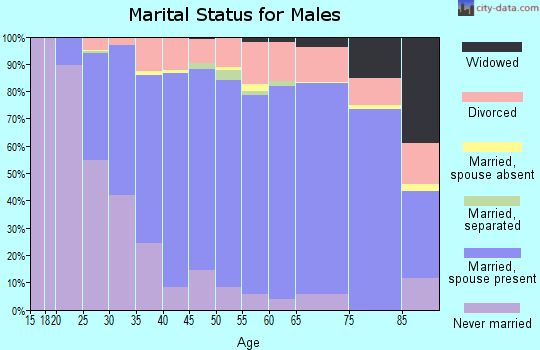 Zip code 46835 marital status for males