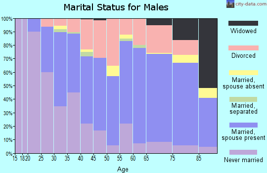 Zip code 47403 marital status for males