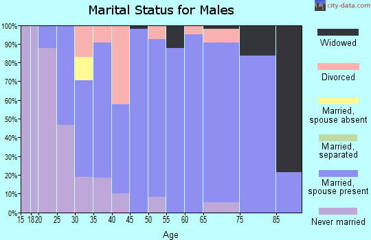 Zip code 47613 marital status for males