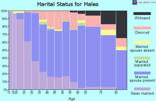 Zip code 49508 marital status for males