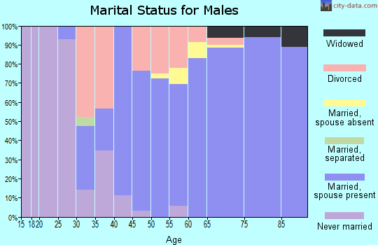 Zip code 50044 marital status for males
