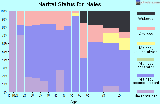 Zip code 50076 marital status for males