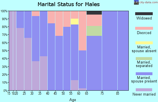Zip code 50130 marital status for males