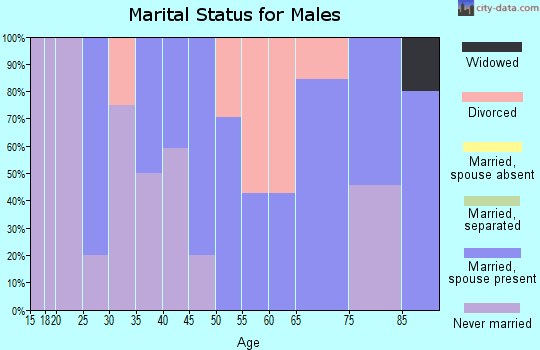 Zip code 50147 marital status for males