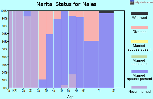Zip code 50151 marital status for males