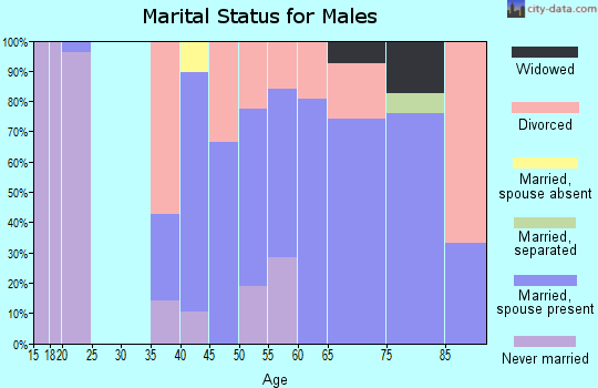 Zip code 50157 marital status for males