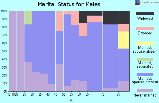 Zip code 50423 marital status for males