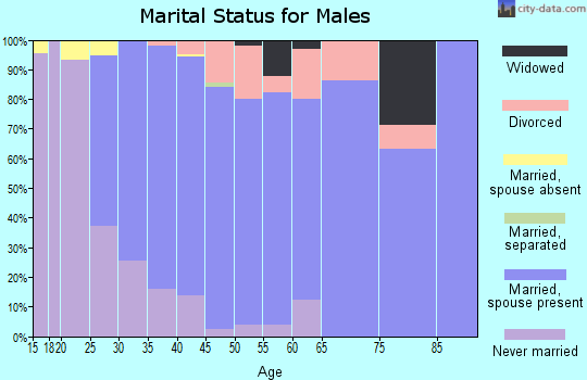Zip code 50436 marital status for males