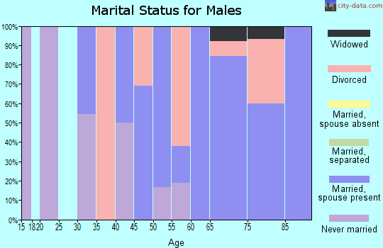Zip code 50556 marital status for males
