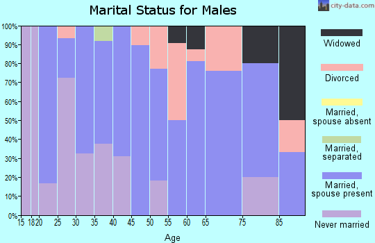 Zip code 50558 marital status for males