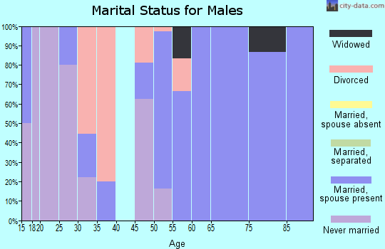 Zip code 50566 marital status for males
