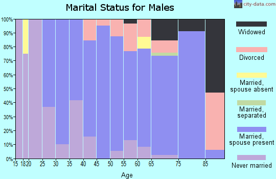 Zip code 50647 marital status for males