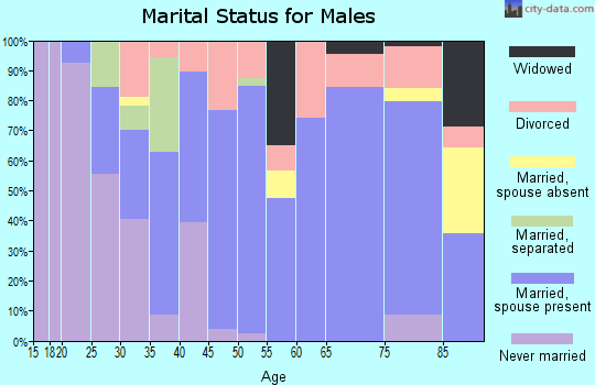 Zip code 50854 marital status for males