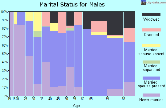 Zip code 51442 marital status for males