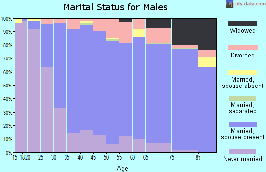 Zip code 53051 marital status for males