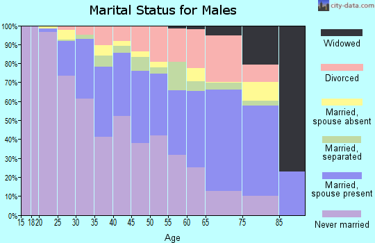 Zip code 53208 marital status for males