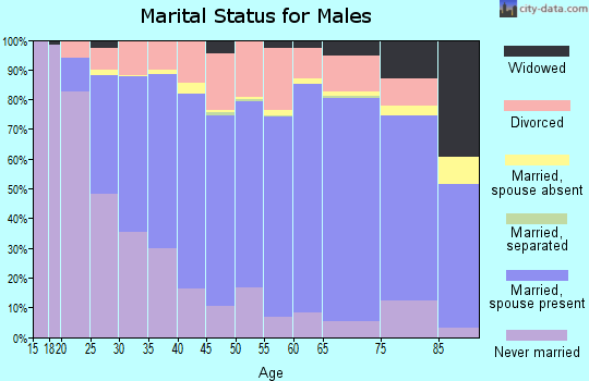 Zip code 54220 marital status for males