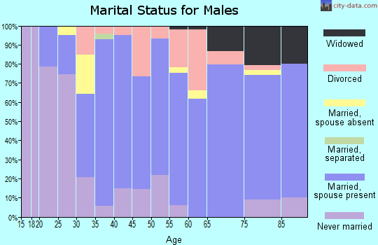 Zip code 54618 marital status for males