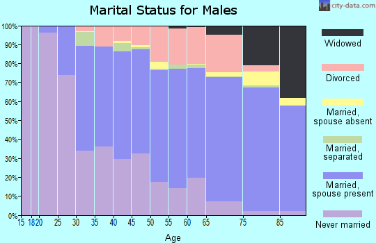 Zip code 55422 marital status for males