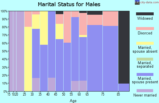 Zip code 59014 marital status for males