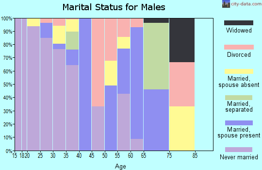 Zip code 59022 marital status for males