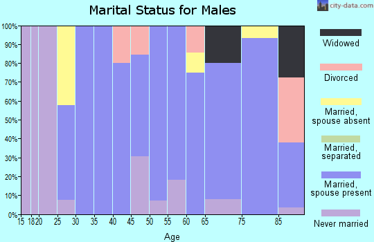 Zip code 59038 marital status for males