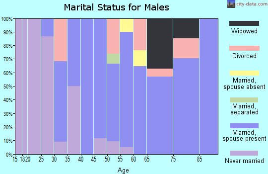 Zip code 59218 marital status for males