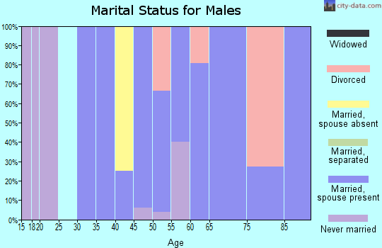 Zip code 59223 marital status for males