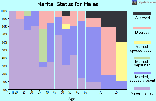 Zip code 59255 marital status for males