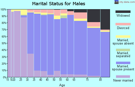 Zip code 60062 marital status for males