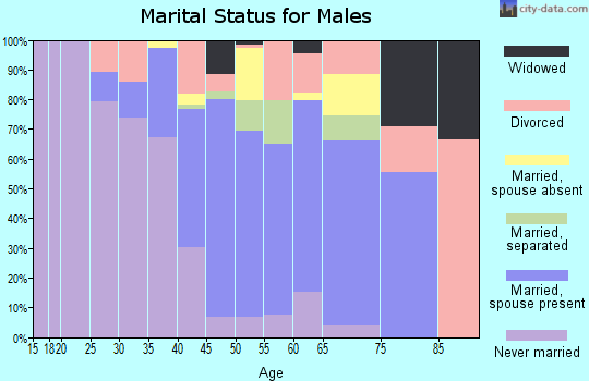 Zip code 60471 marital status for males