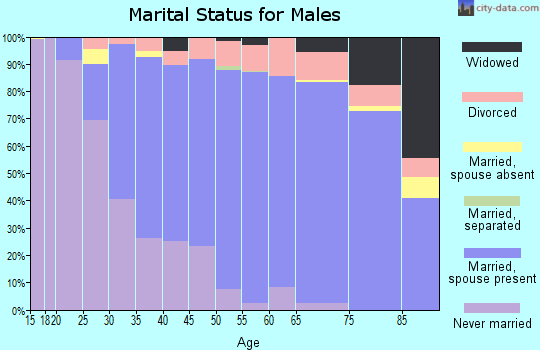 Zip code 60516 marital status for males