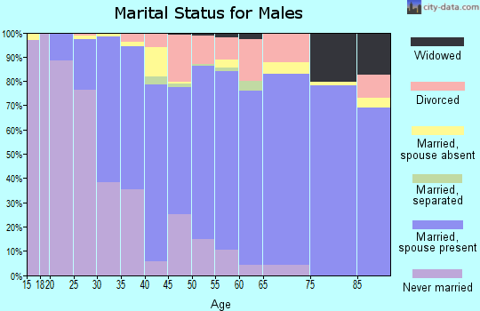 Zip code 60532 marital status for males