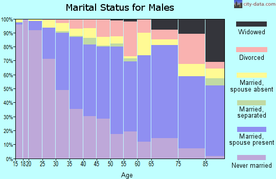Zip code 60625 marital status for males