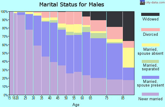 Zip code 60647 marital status for males