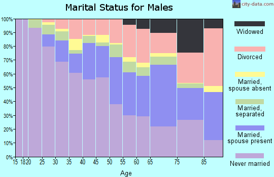 Zip code 60649 marital status for males