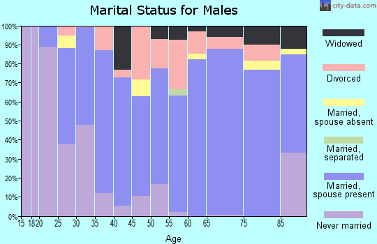Zip code 62321 marital status for males