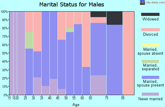 Zip code 62422 marital status for males