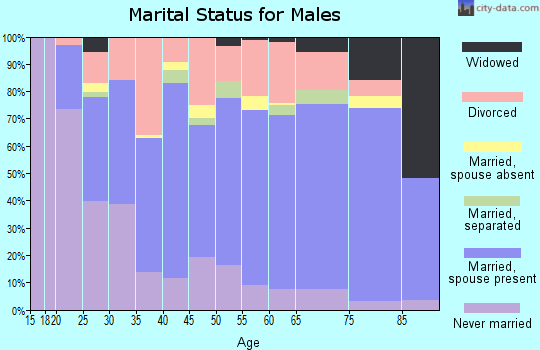 Zip code 62896 marital status for males