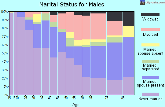 Zip code 63112 marital status for males