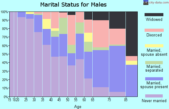 Zip code 63115 marital status for males