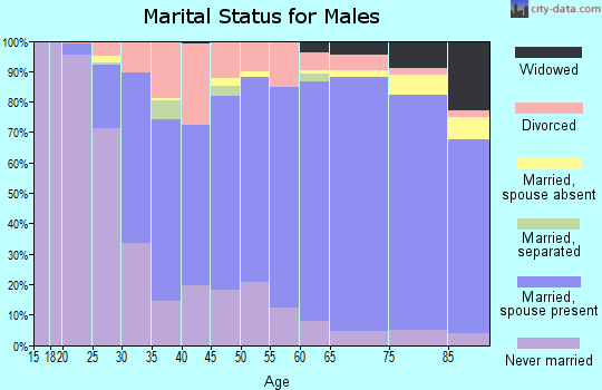 Zip code 63701 marital status for males