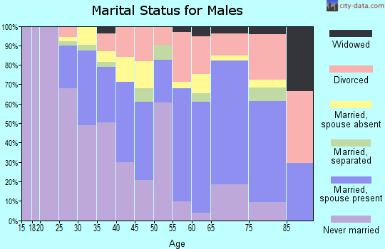 Zip code 64124 marital status for males