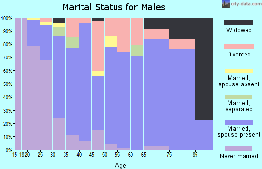 Zip code 65018 marital status for males