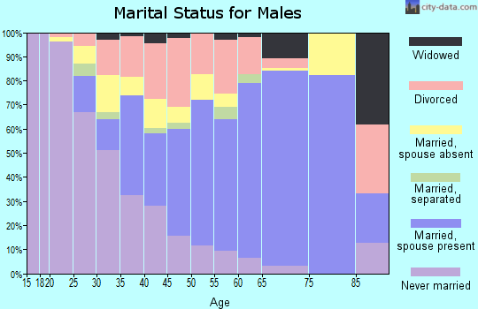 Zip code 66043 marital status for males