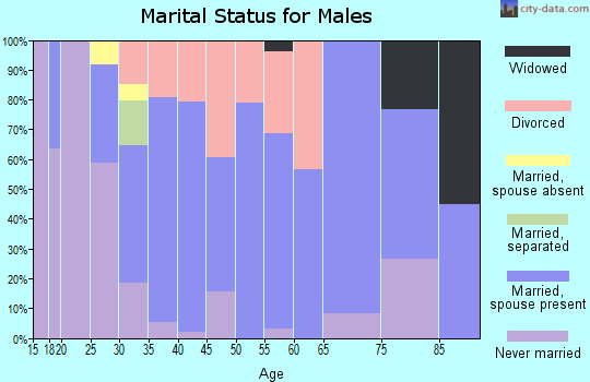 Zip code 66066 marital status for males