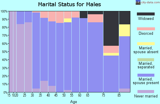 Zip code 66086 marital status for males