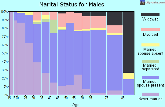 Zip code 66212 marital status for males