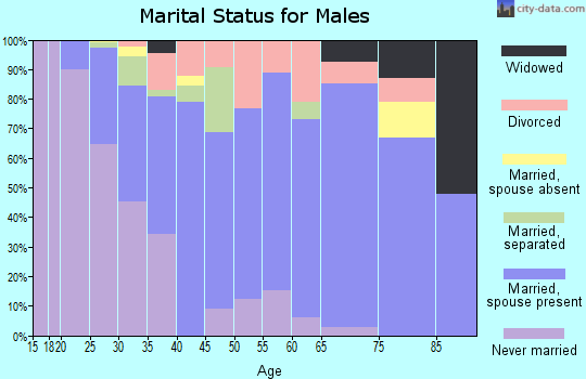 Zip code 66214 marital status for males